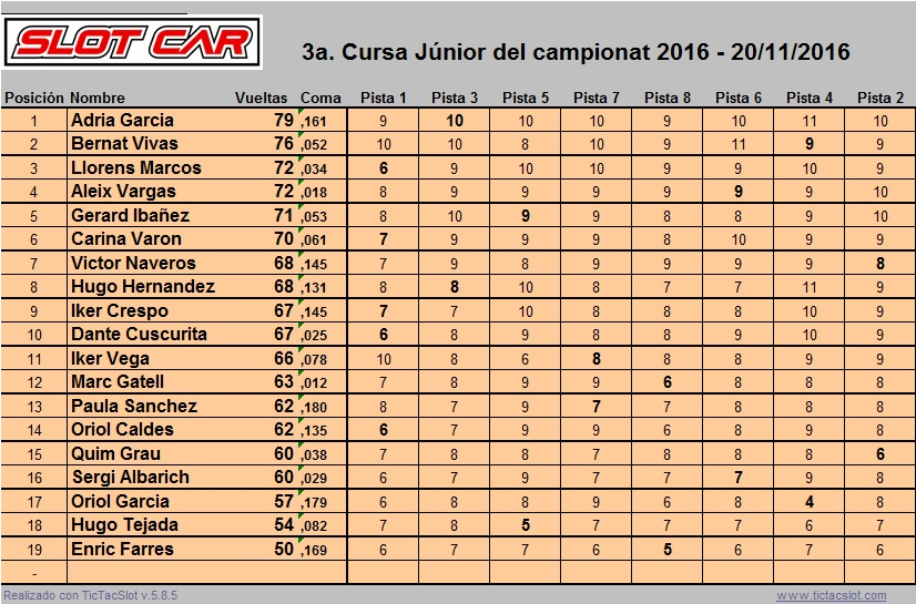 20161110classificaciojunior3short